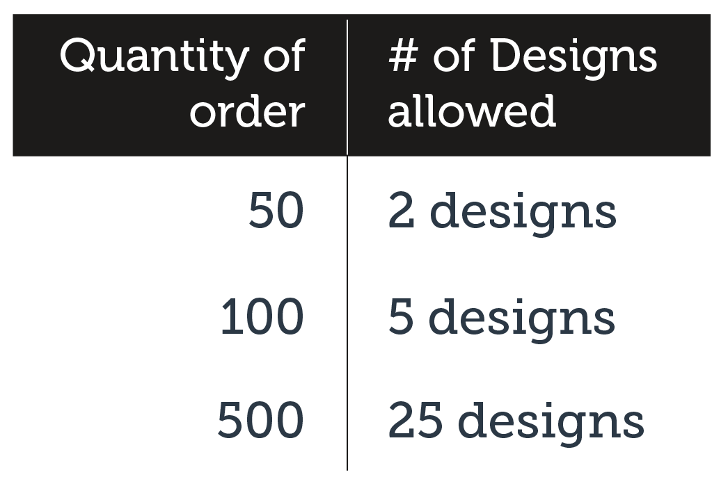 Number of Designs